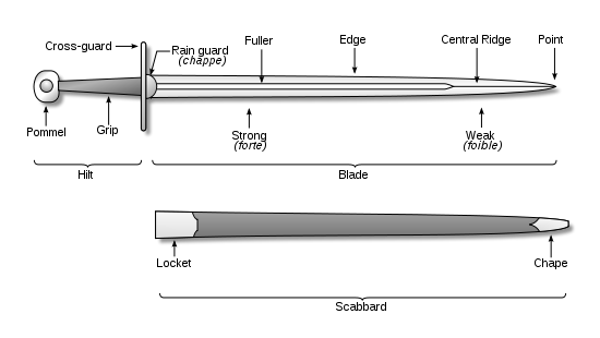 Image result for different parts of a sword